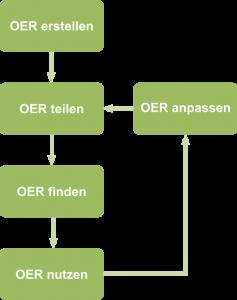 Generischer OER-Prozess